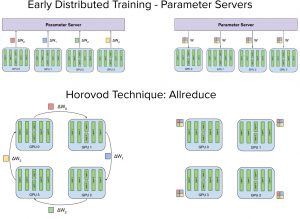 Horovod Architecture