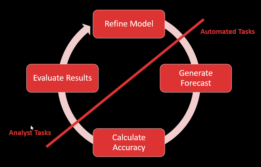 Circular diagram showing automated and analyst tasks