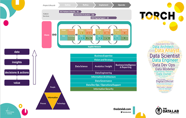TORCH architecture diagrams