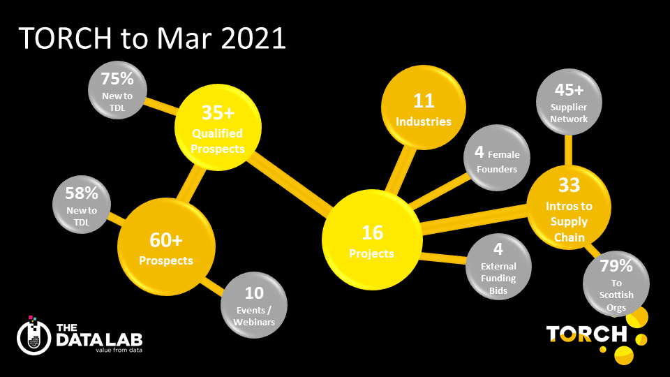 TORCH In Numbers March 2021