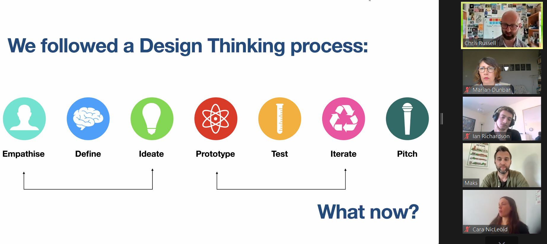 Diagram showing design thinking process