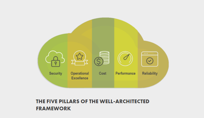 well architected review pillars